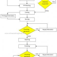 Manufacturing Process Flow Chart Pdf Judicious Garment Manufacturing Process Flow Chart Pdf