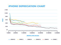 Apple Trade In Value Chart Waiting For Apples Big Reveal Value Of Older Iphones May
