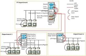 what is a converged ip network com basic network connectivity diagram active and passive network components wired networking basic architecture