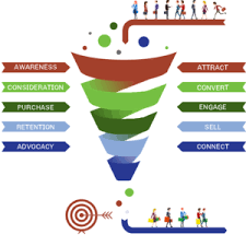 Lead Nurturing Take The Lead How To Succeed With Lead Nurturing Roi Revolution
