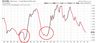 Moe Zulfiqar Blog One Chart Says A Recession And Stock