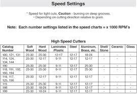Dremel Speed Chart Dremel 191 High Speed Cutter