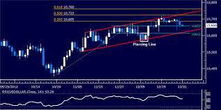 Gold Fails At Resistance Crude Oil Chart Hints At Reversal