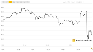 Here's why cryptocurrency stocks got whacked today several of these popular stocks hold a lot of bitcoin, and the price of the tokens has been falling. Bitcoin Price Drops 5 Amid Halving Fortune