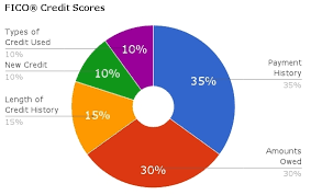 Fico Credit Score Range Chart Fico Credit Score Guide Understanding Your Credit Rating