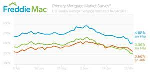 Refinance Rates Chart Mortgage Rates Remain Stable Other Otc Fmcc