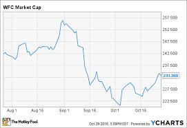 Is Warren Buffett Quietly Selling His Stake In Wells Fargo