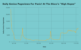 Chart Climber Panic At The Disco Scores Its Biggest Hit