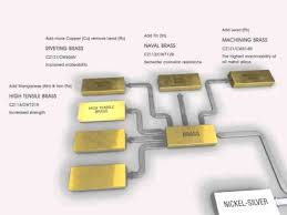 Brass Chemical Composition Chart Brass Alloys Brass Cz131 Properties Fabrication And