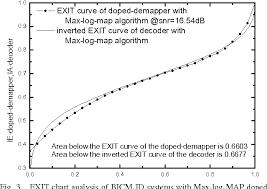 Figure 3 From Design Of Bicm Id Systems With Suboptimal Log