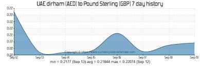 Dirham Euro Chart Sterling Dirham Exchange Rate Euro Exchange Rates Forecast