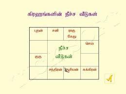 Astrology Basic Through Tamil