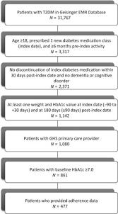 Diabetes Weight Chart Patient Identification Flow Chart T2dm Type 2 Diabetes