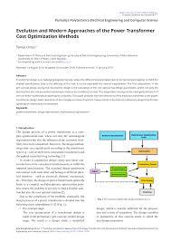Transformer Design Parameters Variation Of The Design Parameters For 40mva Transformers