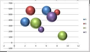 Creating A Bubble Chart In Excel 2010 How To Change Bubble Chart Color Based On Categories In Excel