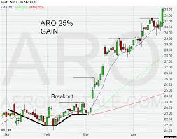 Chart Patterns That Produce Big Trading Profits