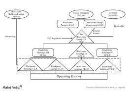 Hedge Fund Structure Chart Understanding The Blackstone Partnership Structure Market