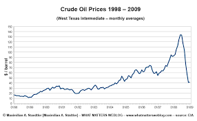 Oil Price 2009 Chart Crude Oil Prices What Matters