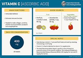 Vitamin C Dosage Chart Vitamin C Linus Pauling Institute Oregon State University