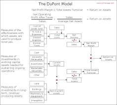 All About Dupont Analysis 12manage