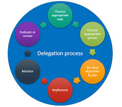 Delegation Of Authority Chart How To Delegate The Fast Effective Way