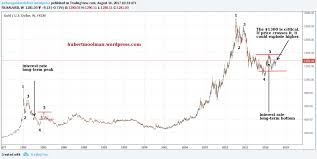 Long Term Gold Chart Gold Price Forecast Gold Set To Rise While Debt Based