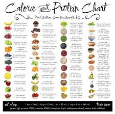 Food Chart With Calories Protein And Carbs Calorie Protein Servings Chart Protein Chart Food Charts