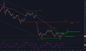 Aston Martin Stock Chart Aml Stock Price And Chart Lse Aml Tradingview