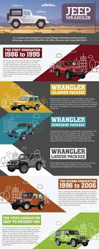 best ideas about jeep wrangler yj jeep wrangler history of the jeep wrangler cool