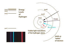 hydrogen atom. scaled energy levels hydrogen atom