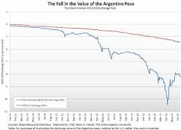 Argentine Peso To Dollar Chart The Worlds Troubled Currencies The Market Oracle