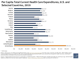 per capita total current health care expenditures u s and  per capita total current health care expenditures u s and selected countries 2010