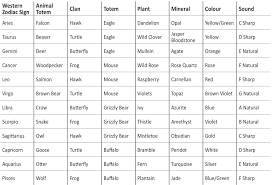 Native American Symbols Chart Www Bedowntowndaytona Com