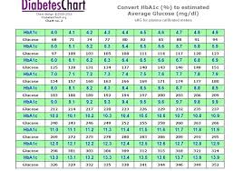 Glucose Chart After Eating Blood Sugar Levels Chart Normal Glucose After Eating What Is