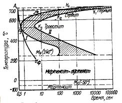 Реферат Термическая обработка стали Реферат Термическая  Рис 3 Диаграмма изотермического распадения аустенита эвтектоидной стали