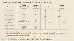 Handy Chart Of Species For Hand Tool Work Woodworking