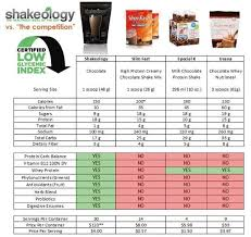 Shakeology Comparison Chart How Does Shakeology Compare To Other Protein And Weight