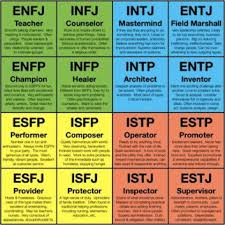 24 Particular Myers Briggs Type Indicator Chart