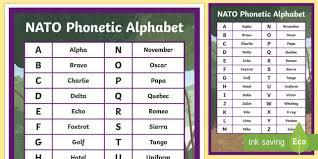 Phonics Alphabet Chart Cool A48 NATO Phonetic Alphabet Display Poster Phonetic Alphabet