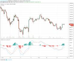 Macd Chart Bitcoin Ao And Macd How To Use Momentum Indicators For