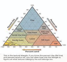 Soil Percentage Chart Physical Properties Of Soil Soils 4 Teachers
