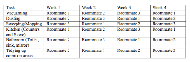 Apartment Chore Chart Roommate Cleaning Issues How To Split Up Chores Apartment Blog