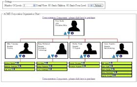 Asp Net Org Chart Building Organizational Chart Asp Net
