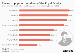 British Monarchy Chart Chart The Most Popular Members Of The Royal Family Statista