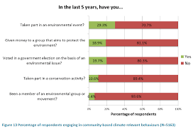 % of ns skeptics of man made global warming % don t csiro survey n climate change attitudes environmental activism 2015