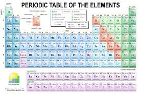 best of periodic table learning tricks motivationquo tabla periodica 2017 full hd best of tabla periodica