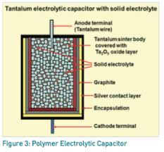 Capacitors In Audio Crossover Networks Application Notes By