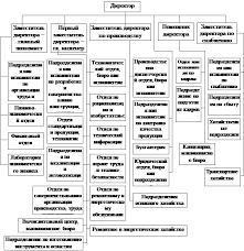 Менеджмент Основы совершенствования управления предприятием  Схема структуры аппарата управления предприятием