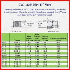 Helicoil Chart Pdf 48 Rare Drill Bit Size Chart 10 24
