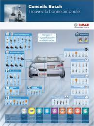 Ampoule Bosch H7 Pure Light Xenon Blue Xenon Silver